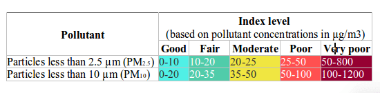Skala Europejskiej Agencji Środowiska