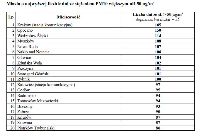 PM10 - miasta ranking