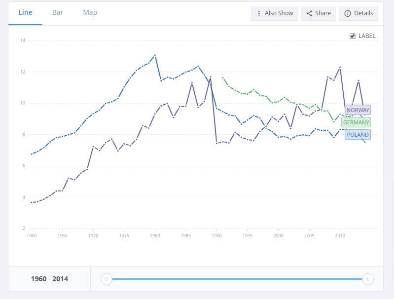 Emisje CO2 w tonach per capita. Źródło: Bank Światowy.