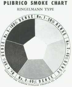 Przykład karty Ringelmanna. Źródło: www.lib.niu.edu
