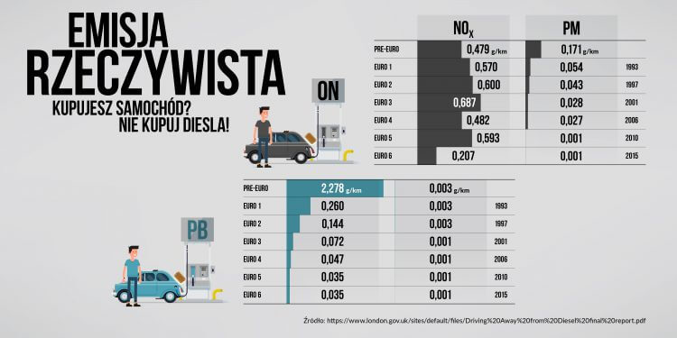 infografika diesel