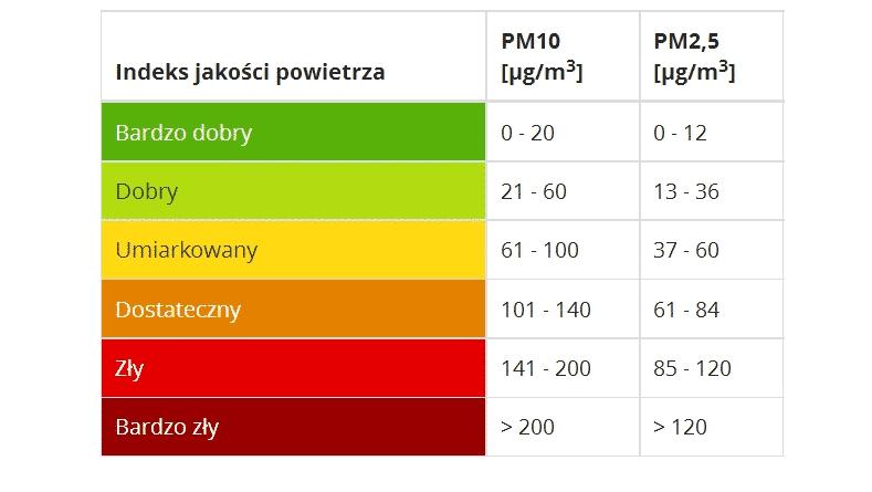 Indeks jakości powietrza GIOŚ