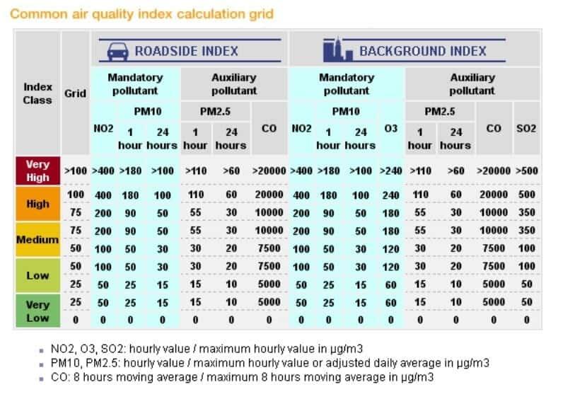 Francja - normy jakości powietrza