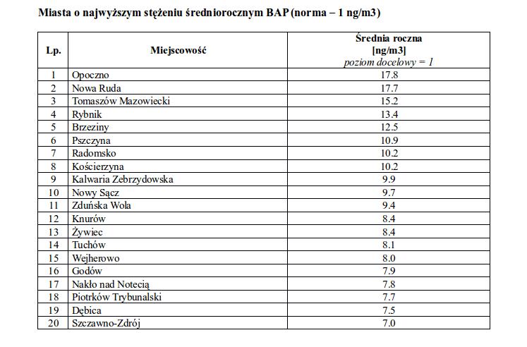 BaP ranking miasta