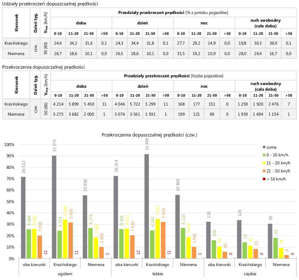 pomiary_przekroczenia_rozklad