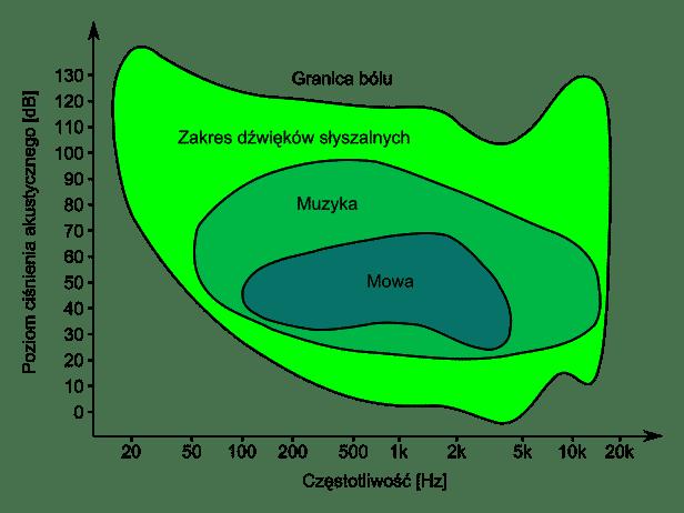 powierzchnia_slyszalnosci