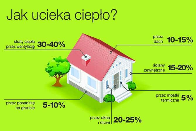 Dom pasywny. Źródło: Instytut Budynków Pasywnych przy Narodowej Agencji Poszanowania Energii