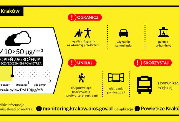 Jakość powietrza w Krakowie. Źródło: Kraków.pl