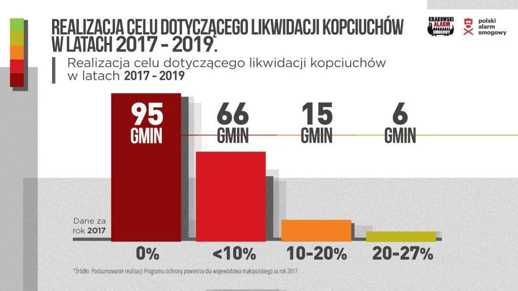 Grafika_Realizacja_ POP_Małopolska