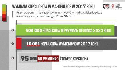 Wymiana kotłów w Małopolsce.