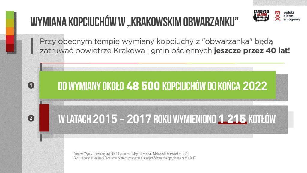 Wymiana kotłów w obwarzanku krakowskim.
