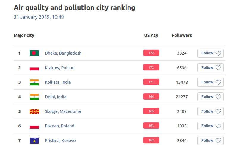 AirVisual Ranking