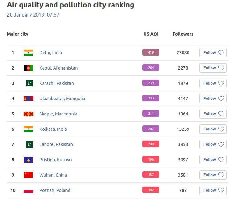 Smogowy ranking miast