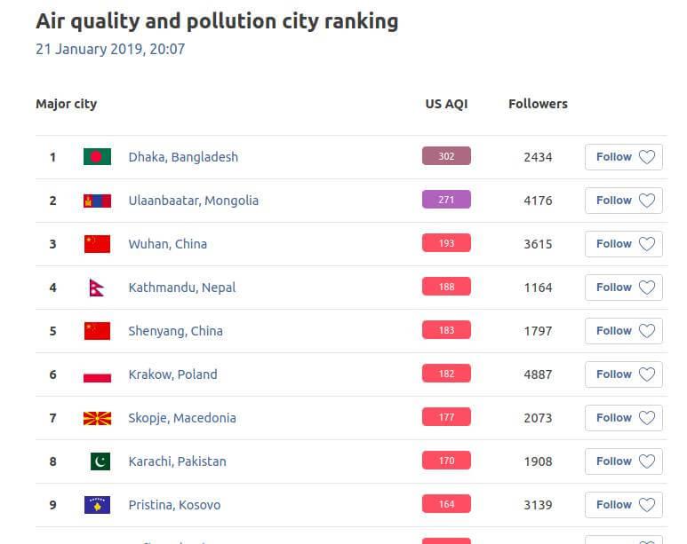 Smog Polska Ranking