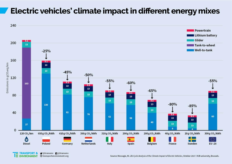 Emisje CO2 z aut elektrycznych