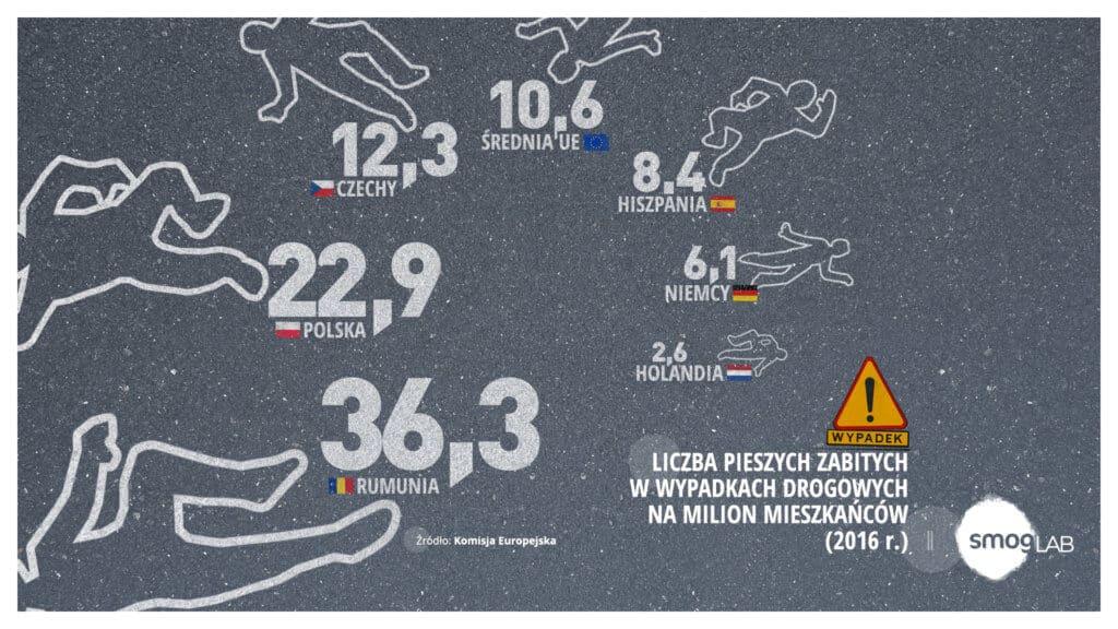 Wypadki Piesi Polska Europa Statystyka