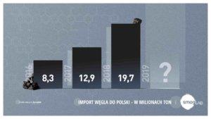 rekordowy import węgla do Polski