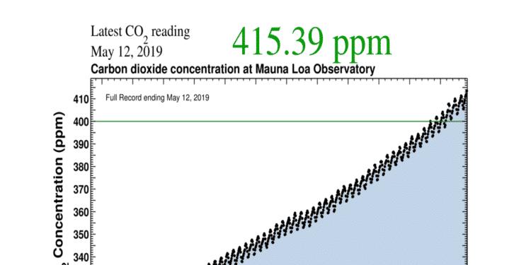 Poziom CO2 w atmosferze przekroczył 415 ppm. Po raz pierwszy od narodzin ludzkości