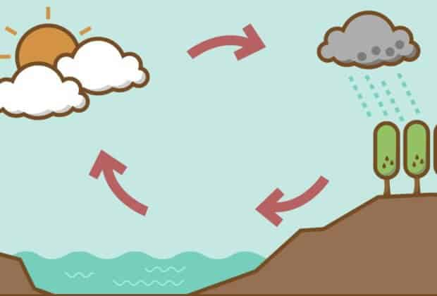 Człowiek wpływa na obieg wody w przyrodzie, czego nie dostrzega się w podręcznikach. Hydrolodzy To fałszywe poczucie bezpieczeństwa