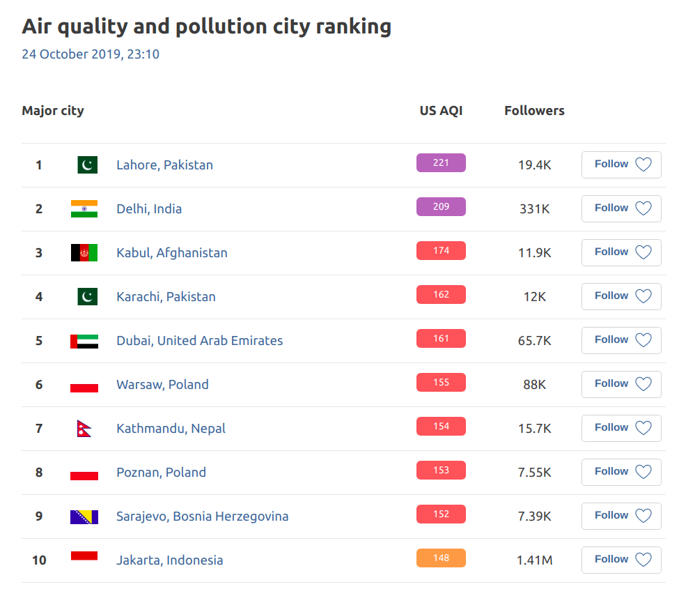 Ranking Miast Smog