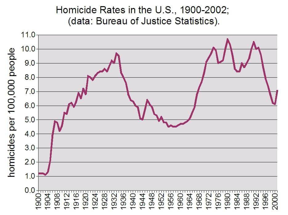 Liczba morderstw na 100 tys. mieszkańców, które były popełniane w USA w różnych okresach XX wieku. Są naukowcy, którzy wskazują, że wpływała na niego benzyna ołowiowa powodująca skażenie środowiska groźną neurotoksyną.