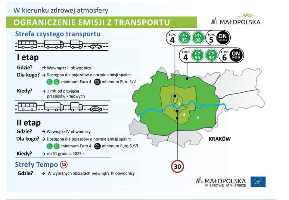 Zakaz wjazdu Diesli do Krakowa 2020.