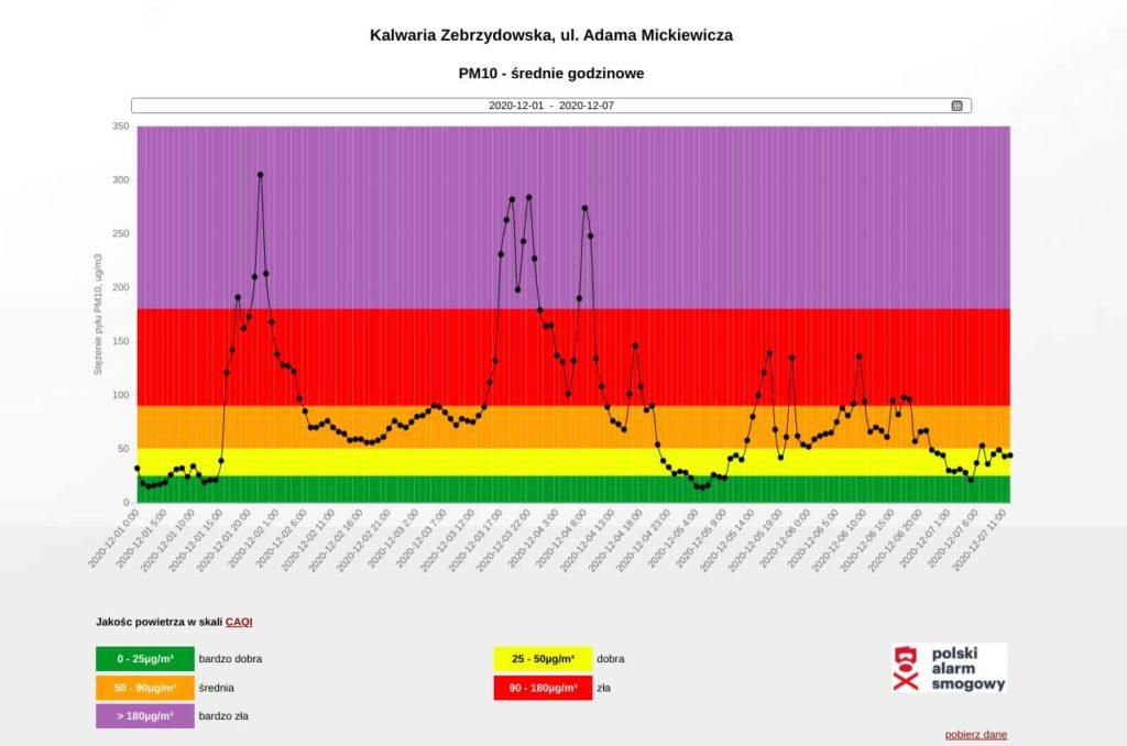 Jakość powietrza w Kalwarii Zebrzydowskiej. Wykres godzinowy.