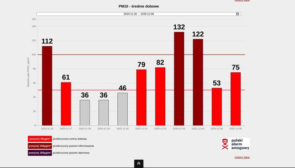 Jakość powietrza w Kalwarii Zebrzydowskiej. Wykres średnich dobowych.