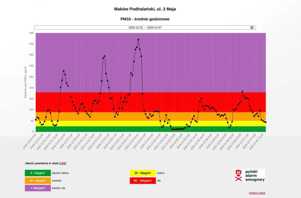 Jakość powietrza w Makowie Podhalańskim. Wykres godzinowy.