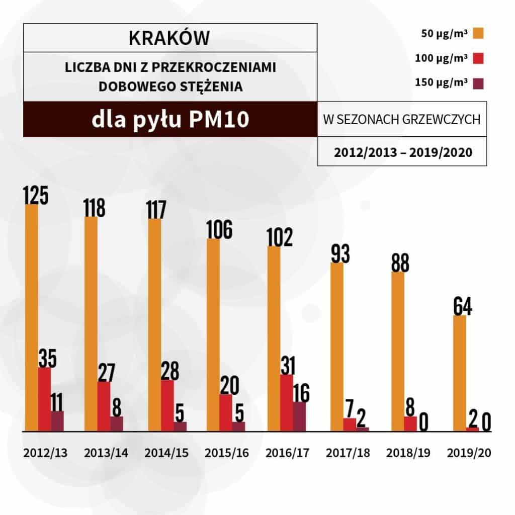 [Infografika 4.] Średnie[1] liczby dni z przekroczeniami dobowego stężenia 50 µg/m3, 100 µg/m3, 150 µg/m3w Krakowie w sezonach grzewczych 2012/2013 – 2019/2020