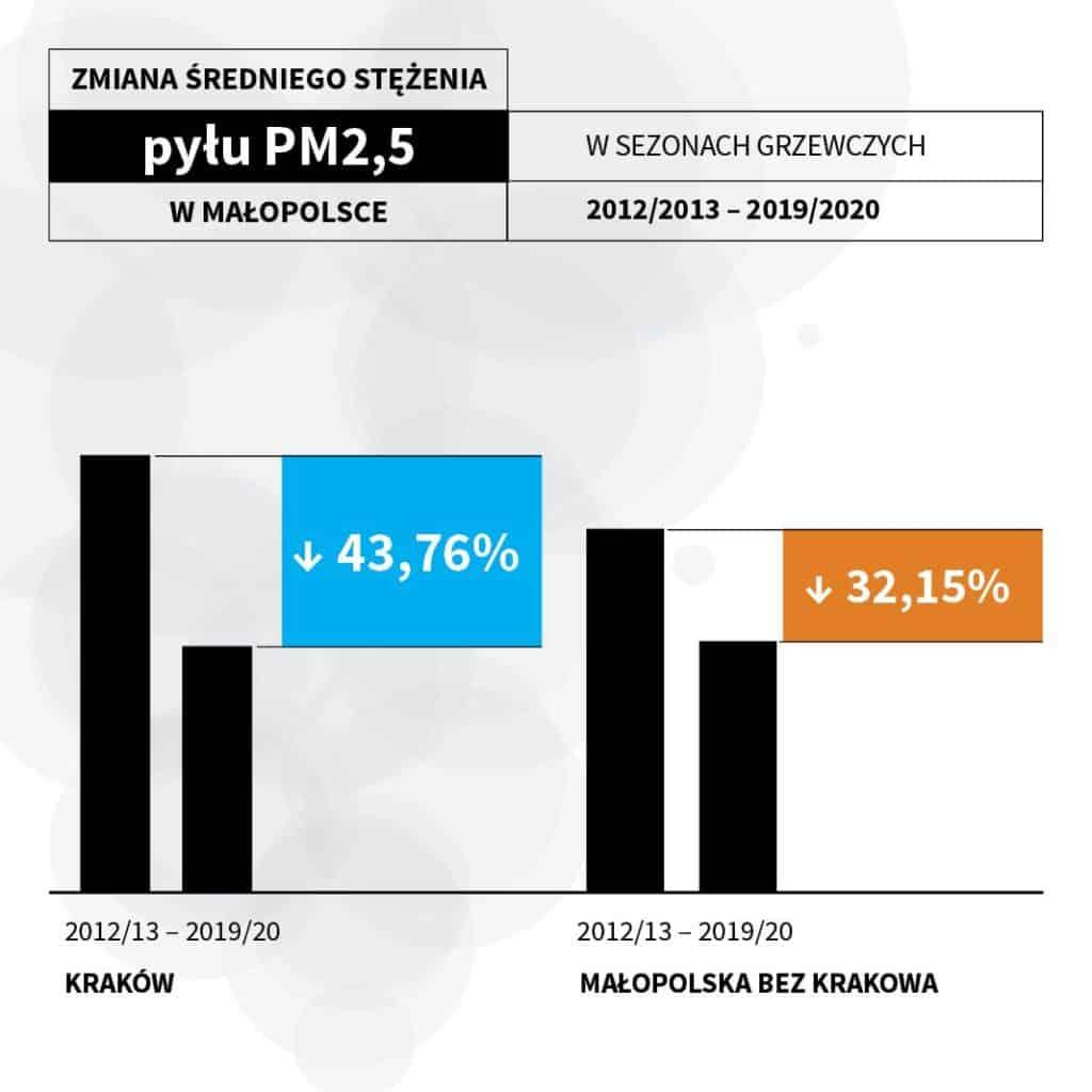 [Infografika 2.] Wyrażona w procentach zmiana średniego stężenia pyłu PM2,5 w Krakowie oraz w województwie w sezonach grzewczych 2012/13 -2019/20