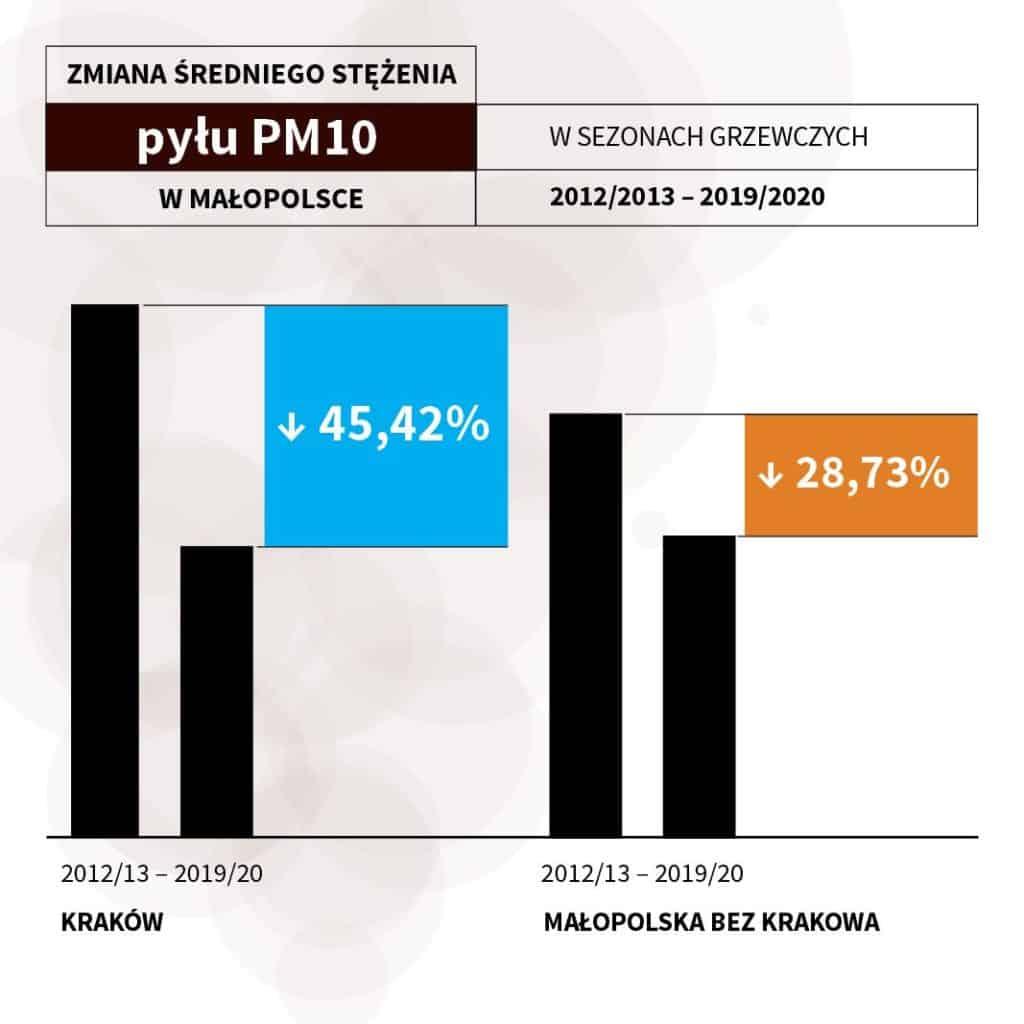 [Infografika 1.] Wyrażona w procentach zmiana średniego stężenia pyłu PM10 w Krakowie oraz w województwie w sezonach grzewczych 2012/13 -2019/20