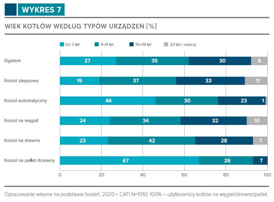 Wiek kotłów w Polsce według typów urządzeń.