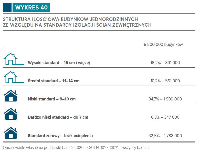 Struktura ilościowa budynków jednorodzinnych ze względu na standardy izolacji ścian zewnętrznych Źródło: Domy jednorodzinne w Polsce. Źródła grzewcze, stan energetyczny, priorytety inwestycyjne.