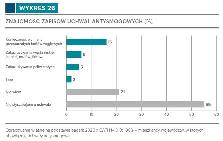 Znajomość zapisów uchwał antysmogowych Źródło: Domy jednorodzinne w Polsce. Źródła grzewcze, stan energetyczny, priorytety inwestycyjne.