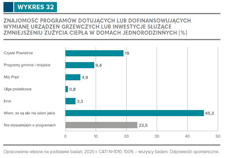 Znajomość programów dotujących lub dofinansowujących wymianę urządzeń grzewczych lub inwestycje służące zmniejszeniu zużycia ciepła w domach jednorodzinnych. Źródło: Domy jednorodzinne w Polsce. Źródła grzewcze, stan energetyczny, priorytety inwestycyjne.