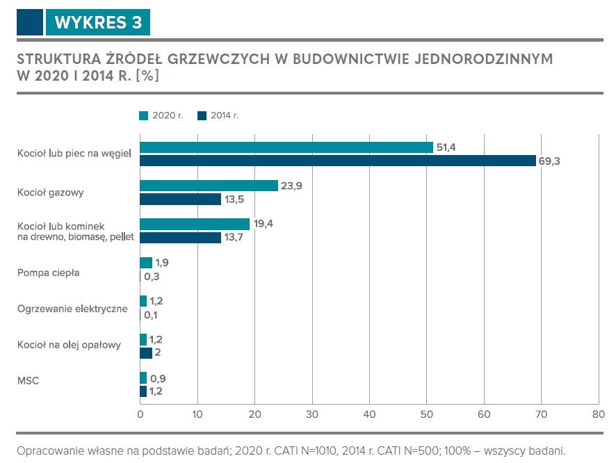 Struktura źródeł grzewczych w budownictwie jednorodzinnym w 2020 i 2014 r.