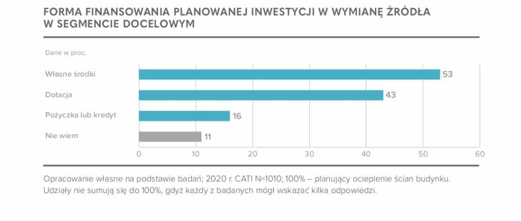 """Termomodernizacja. Dotacje. Plany. """"Domy jednorodzinne w Polsce""""."""