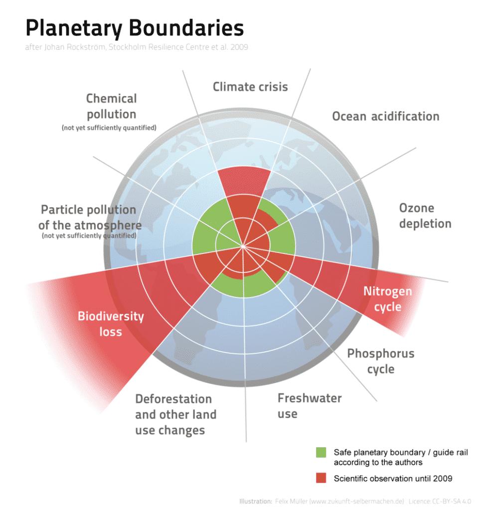 Granice planetarne. Granice wytrzymałości planety.